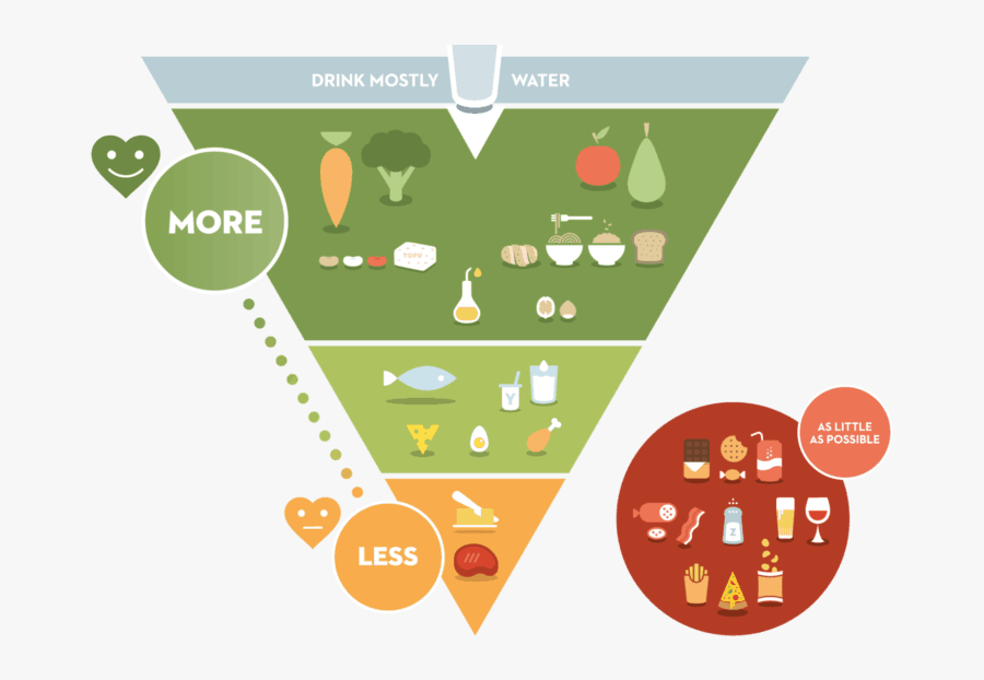 Nutrition And Health - Belgium Food Triangle, Transparent Clipart