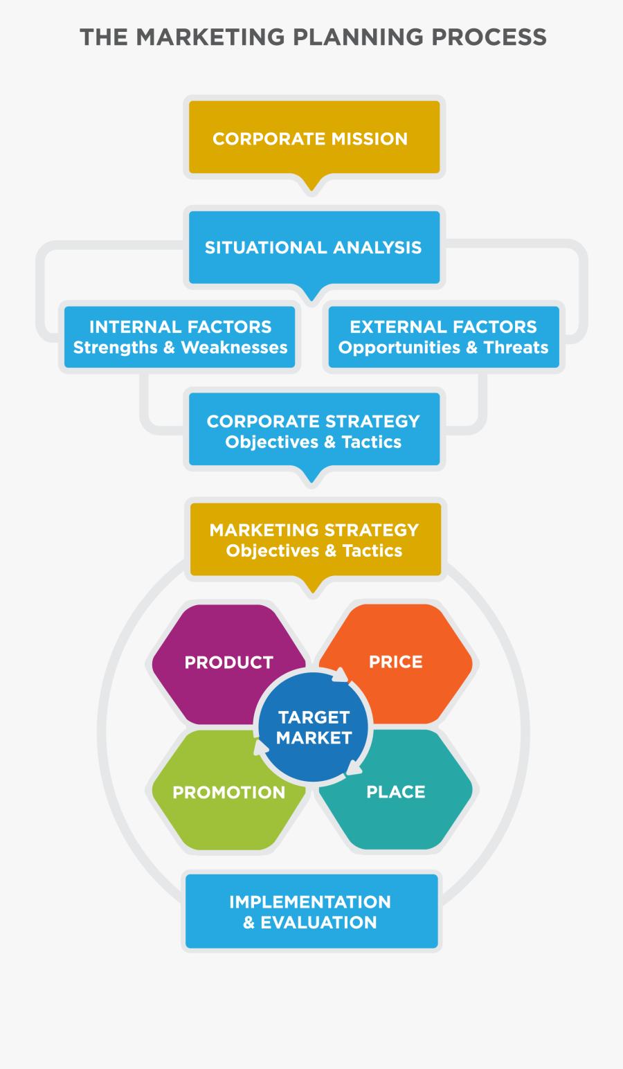 Clip Art Marketing Strategy Presentation - Marketing Planning Flow Chart, Transparent Clipart