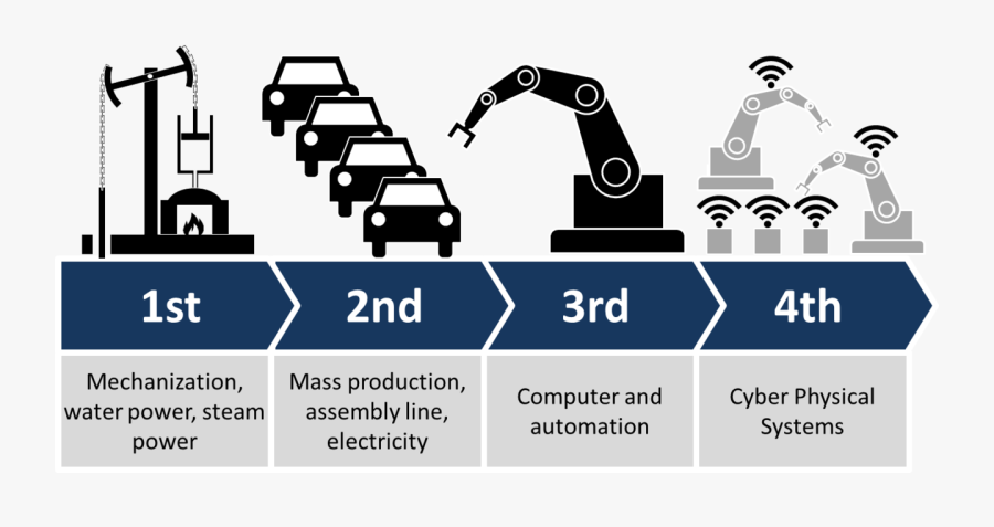 Industry 4 0, Transparent Clipart