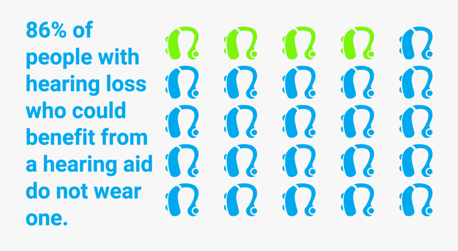 86% Of People Who Would Benefit From Hearing Aids Do - Parallel, Transparent Clipart