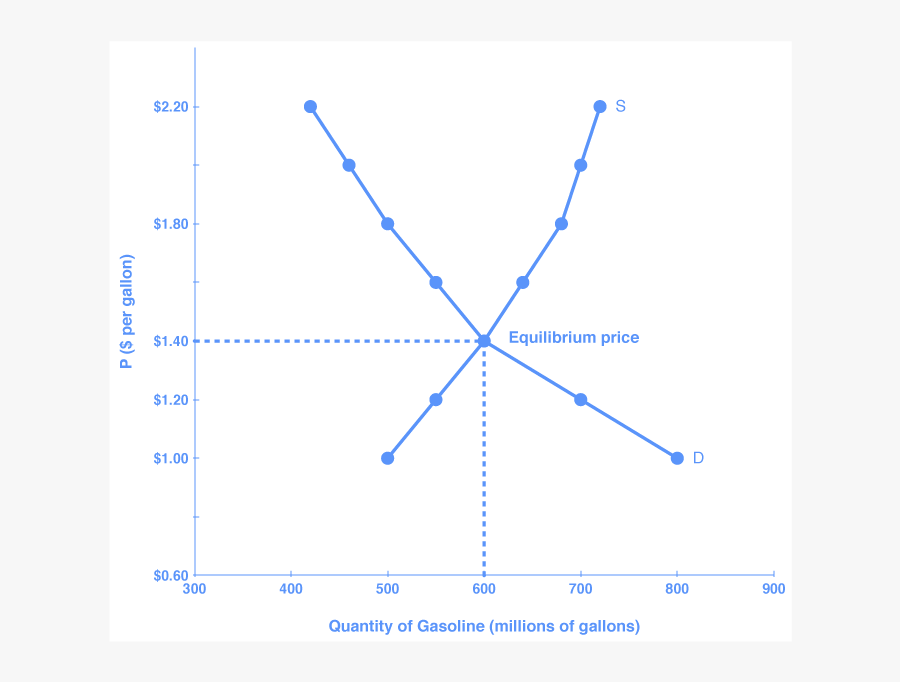 The Graph Shows The Demand And Supply Curves For Gasoline - Supply And Demand Curve For Gasoline, Transparent Clipart