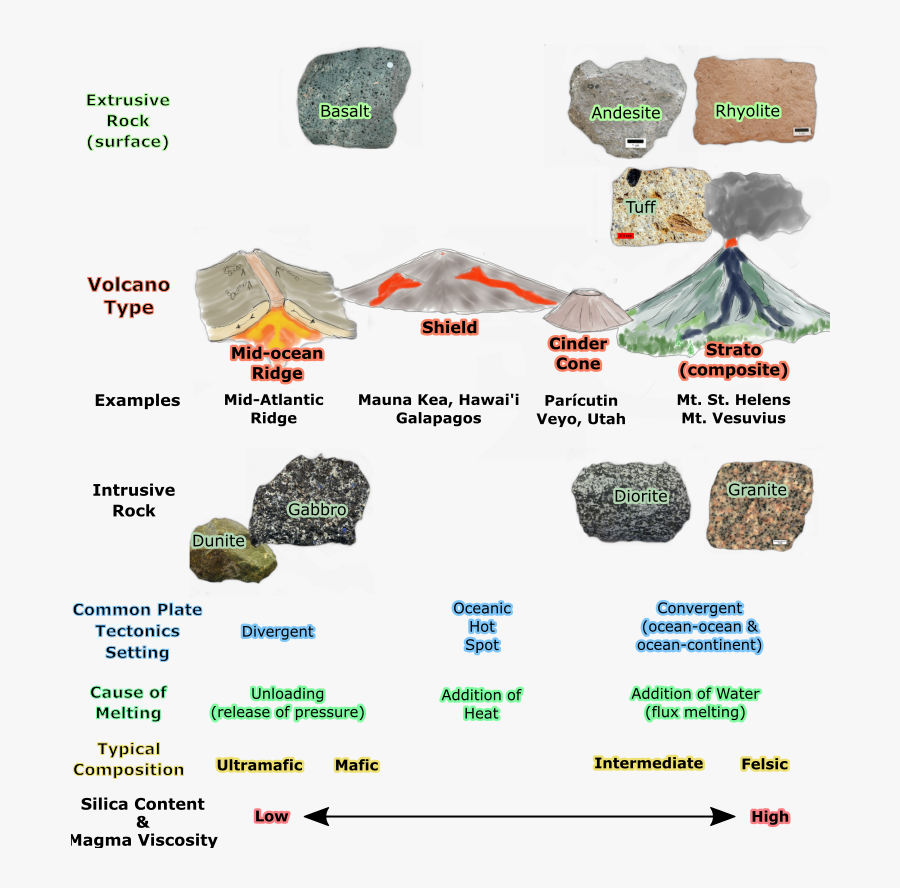 Table Of Igneous Rocks And Related Volcano Types - Rock, Transparent Clipart