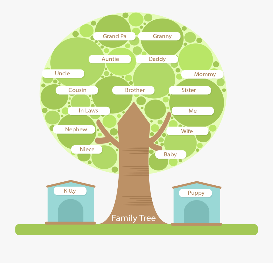 Tree Structure Family Round Hd Image Free Png Clipart - Family Tree Structure, Transparent Clipart