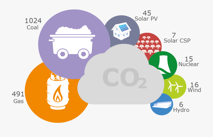 Nuclear On Emaze Co - Nuclear Power Co2, Transparent Clipart