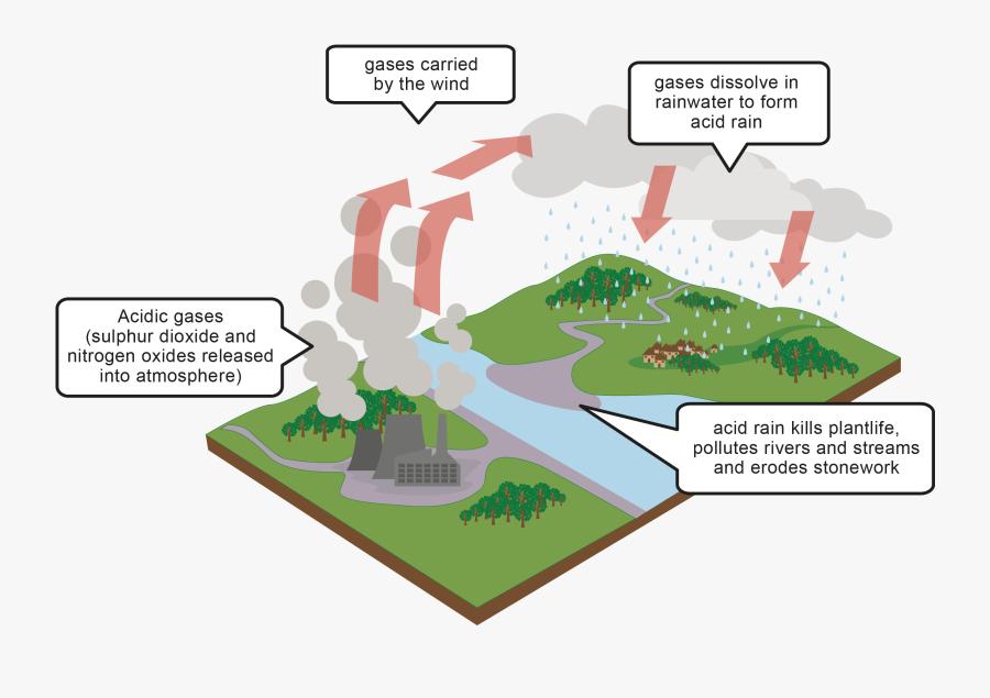 Acid Rain Power Plants, Transparent Clipart
