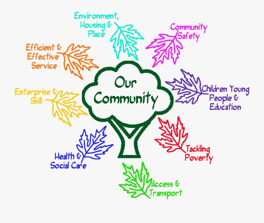 Community Development, Transparent Clipart