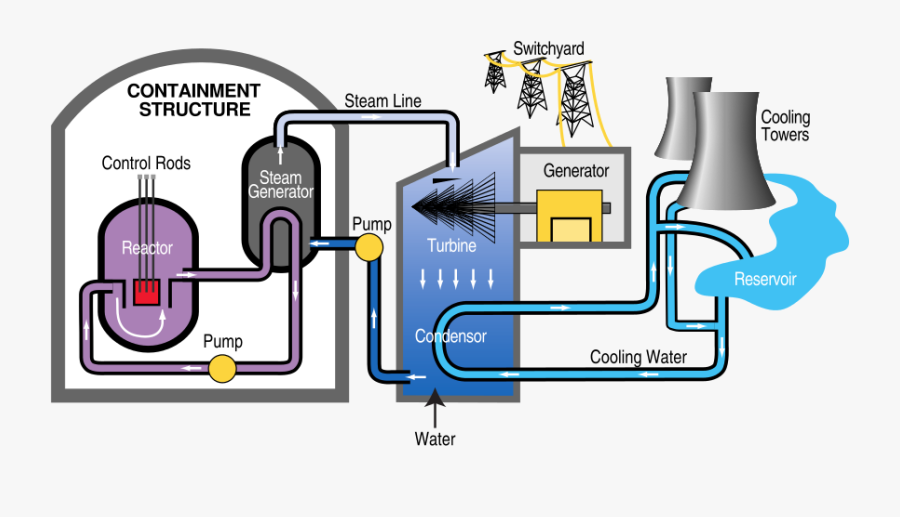 A Diagram Of The Basic Components Of Nuclear Power - Nuclear Energy Turned Into Electricity, Transparent Clipart