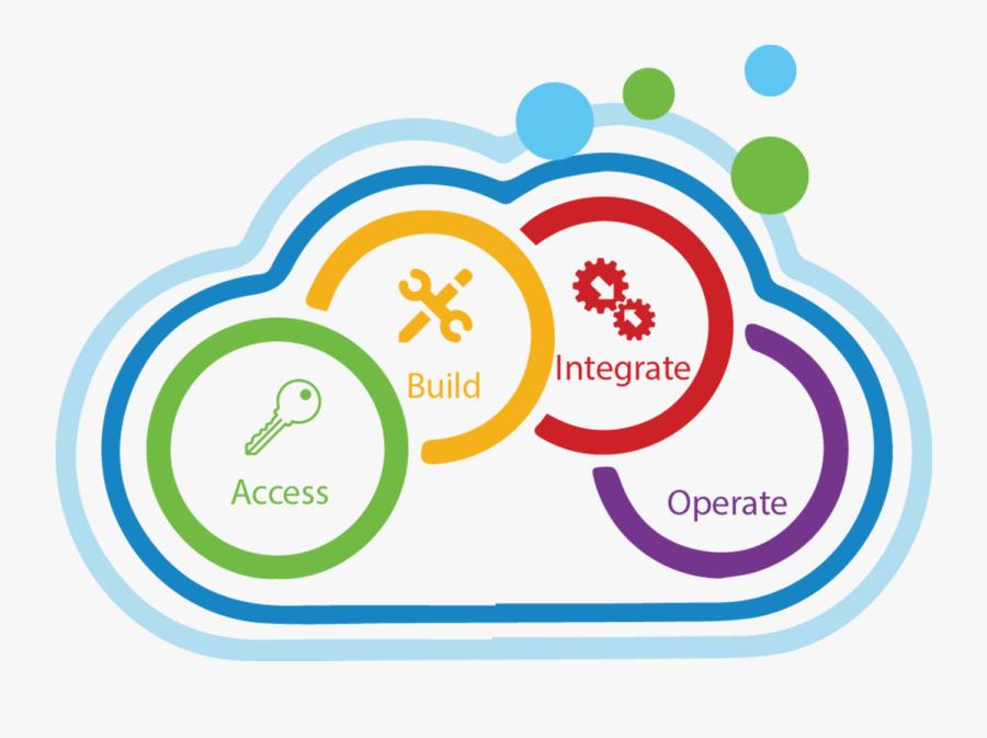 Cloud Managed Services - Lab Updates, Transparent Clipart