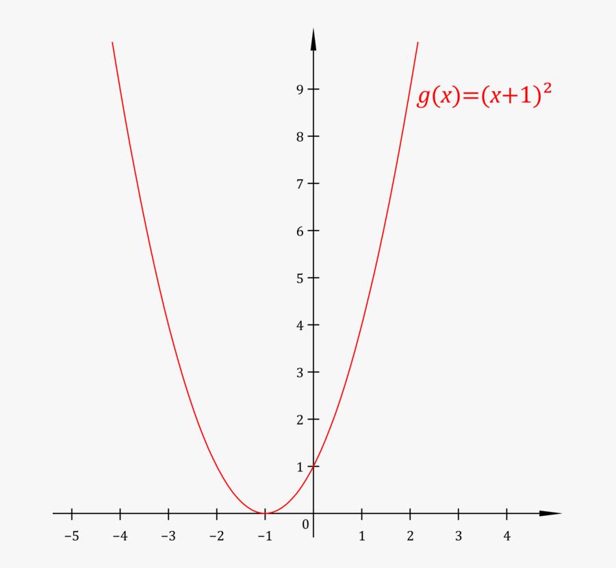Plot,angle,area - Y 1 X 1 ², Transparent Clipart