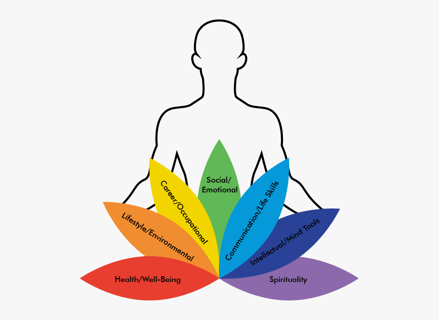 Wellness Is A State Of Being In Optimum Health - Emotional Spiritual Well Being, Transparent Clipart