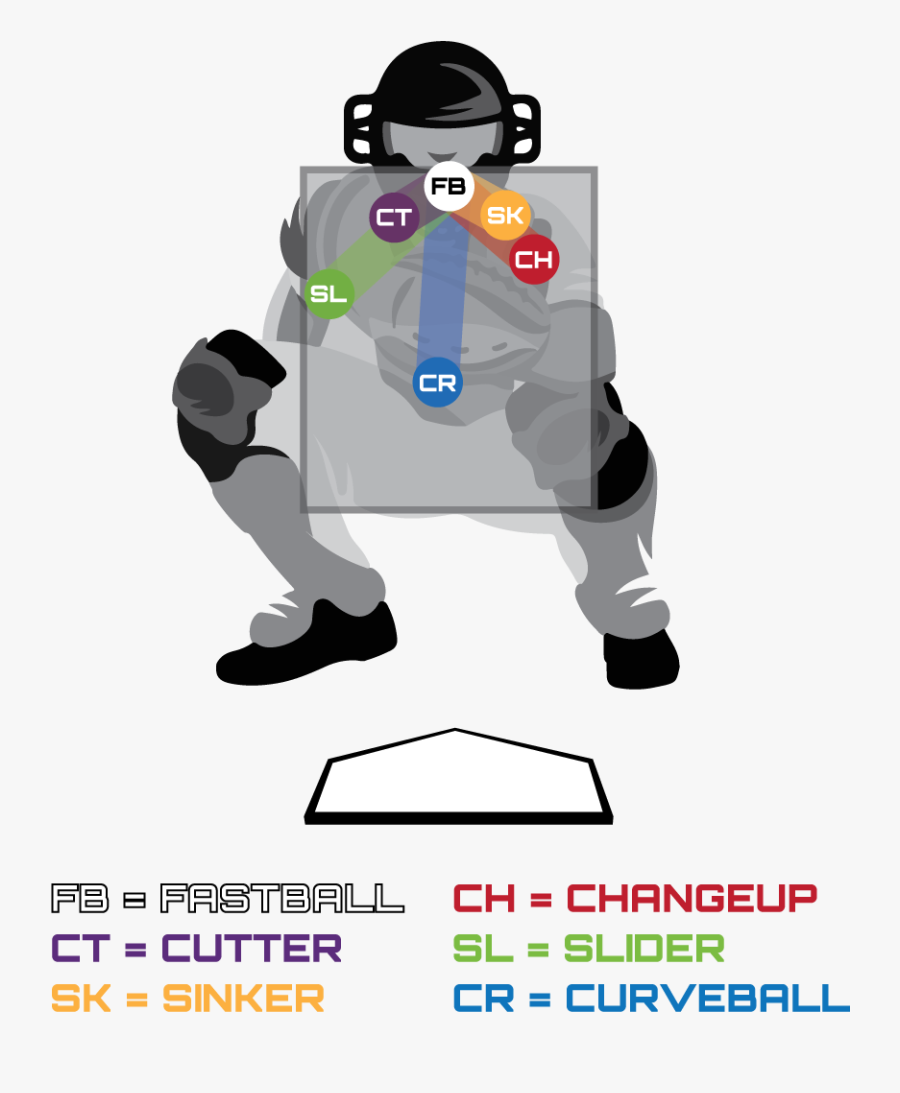 Baseball Pitch Tunneling, Transparent Clipart