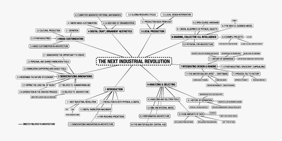 Mind Map Of Industrial Revolution, Transparent Clipart