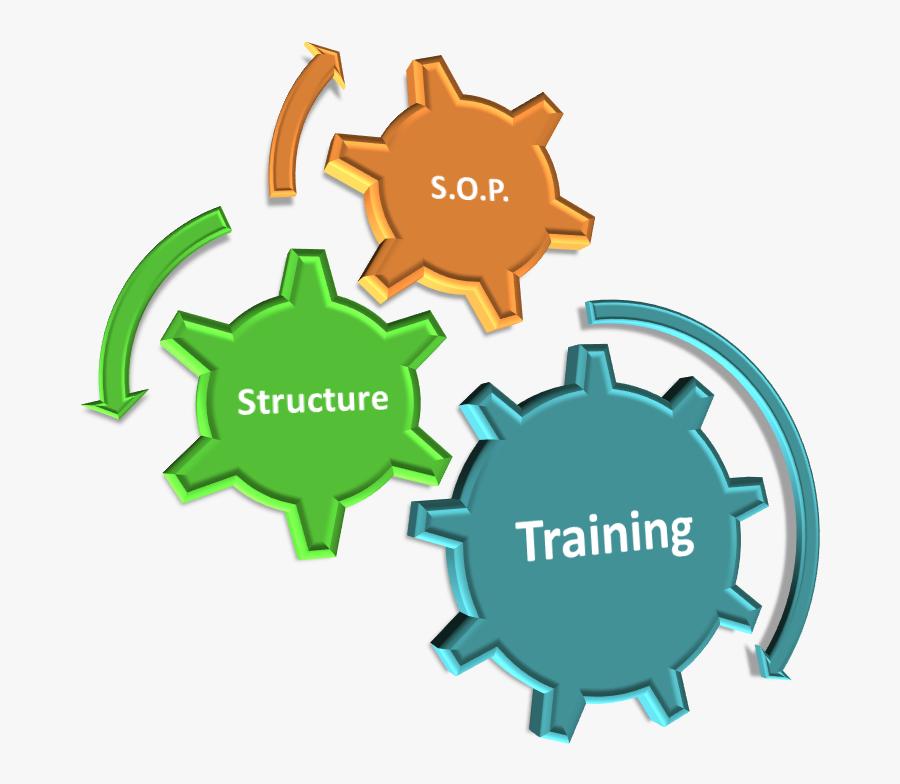 Prepare Practice Perform Clipart , Png Download - Software Development Rapid Application Development, Transparent Clipart