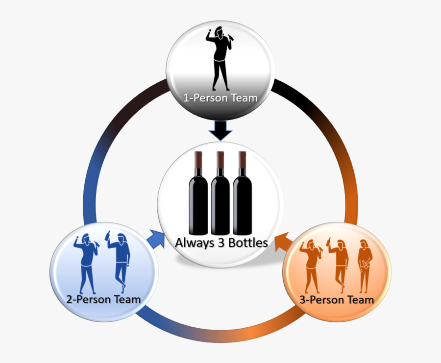 All Teams Must Bring 3 Bottles No Matter How Many People - Illustration, Transparent Clipart