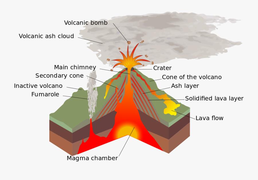 Transparent Volcano Png - Structure Volcano, Transparent Clipart