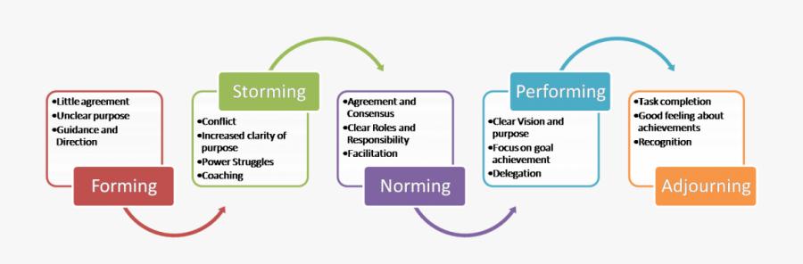 Team Building Stages, Transparent Clipart
