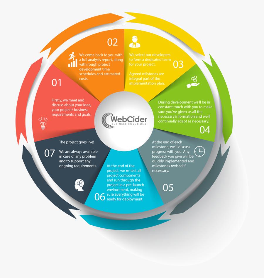 Software Development Clipart Project Progress - Software Project Development Process, Transparent Clipart