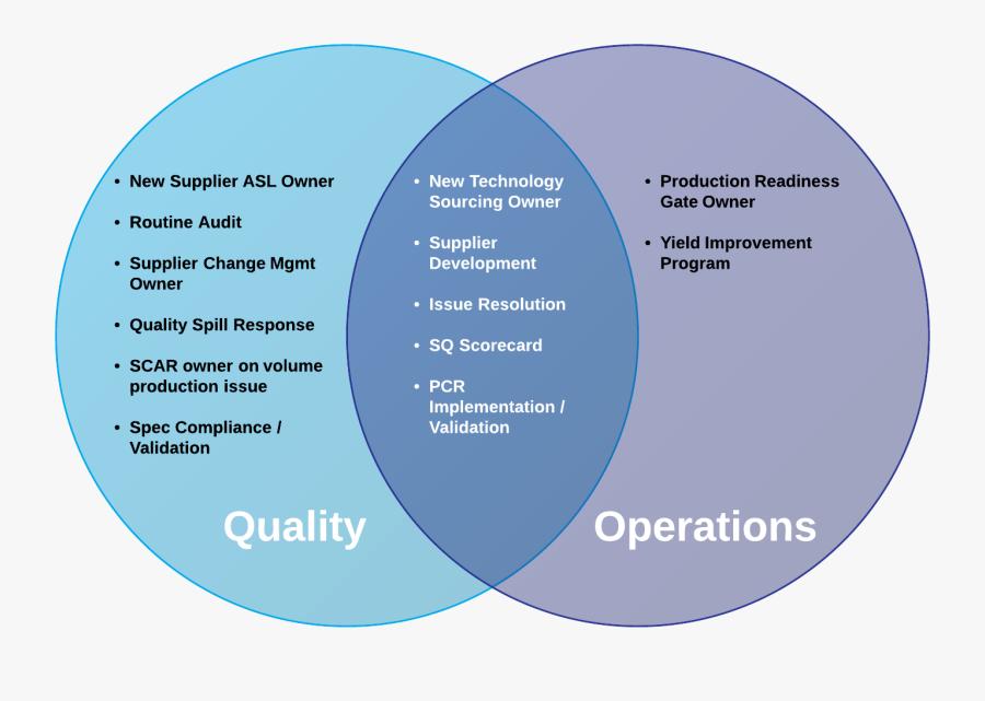 Transparent Venn Diagram Clipart - Quality Assurance And Quality Control Venn Diagram, Transparent Clipart