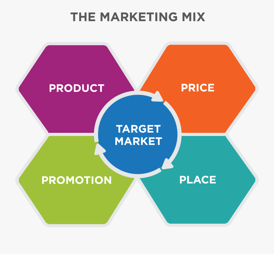 Clip Art Defining The Mix Principles - Digital Marketing One To One, Transparent Clipart