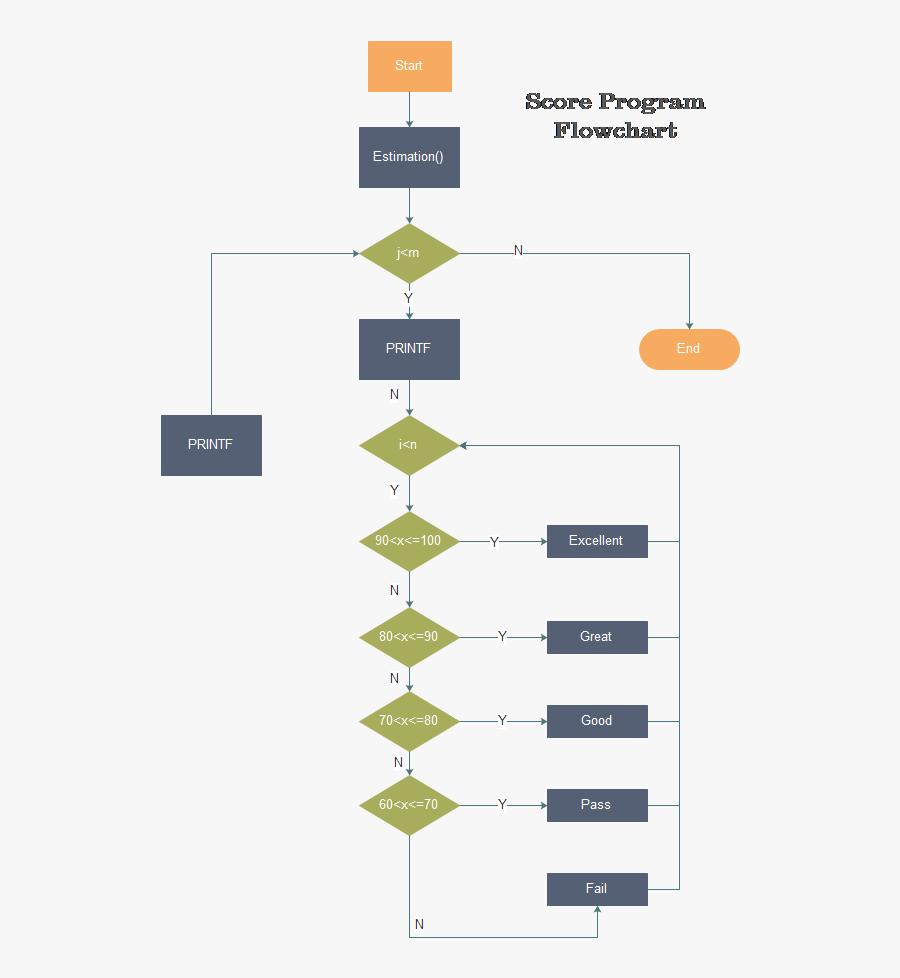 Clip Art Program Design Template - Make A Program Flowchart, Transparent Clipart