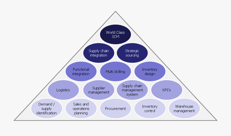 In Order To Manage The Supply Chain It Is Necessary - Supply Chain Management Nederlands, Transparent Clipart