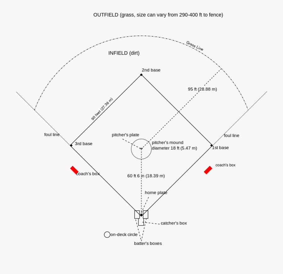 Softball Clipart Softball Diamond - Baseball Field Drawing With Label, Transparent Clipart