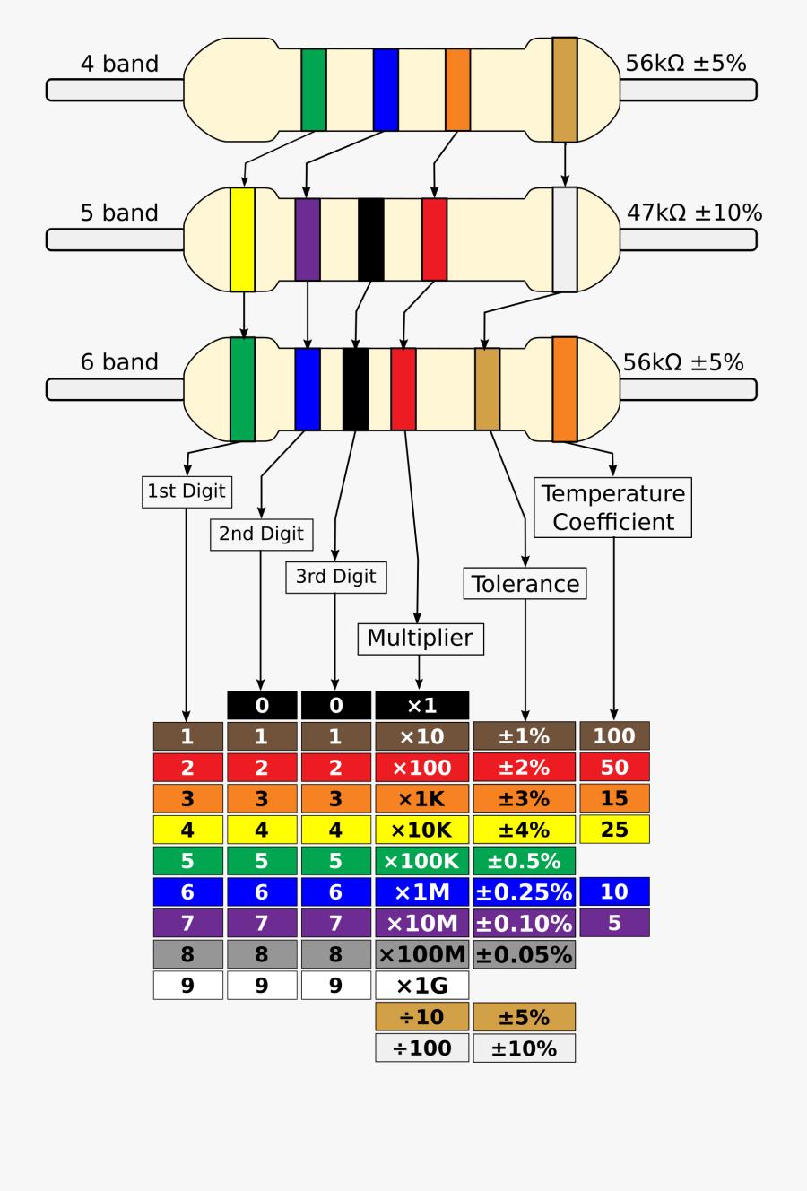 Resistor Colour Chart 4, 5, 6 Bands Clip Arts - 4 5 6 Band Resistor, Transparent Clipart