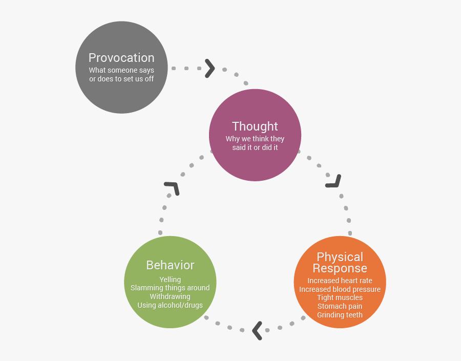 Stress Management Psychological Stress Fight Or Flight ...
