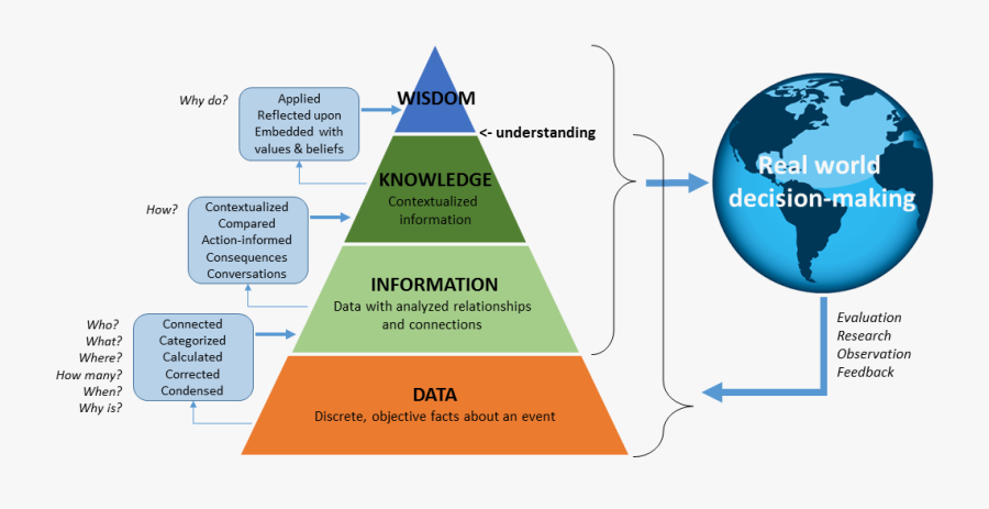 The Dikw Pyramid And Decision-making In The Real World - Data Information Knowledge Decision, Transparent Clipart