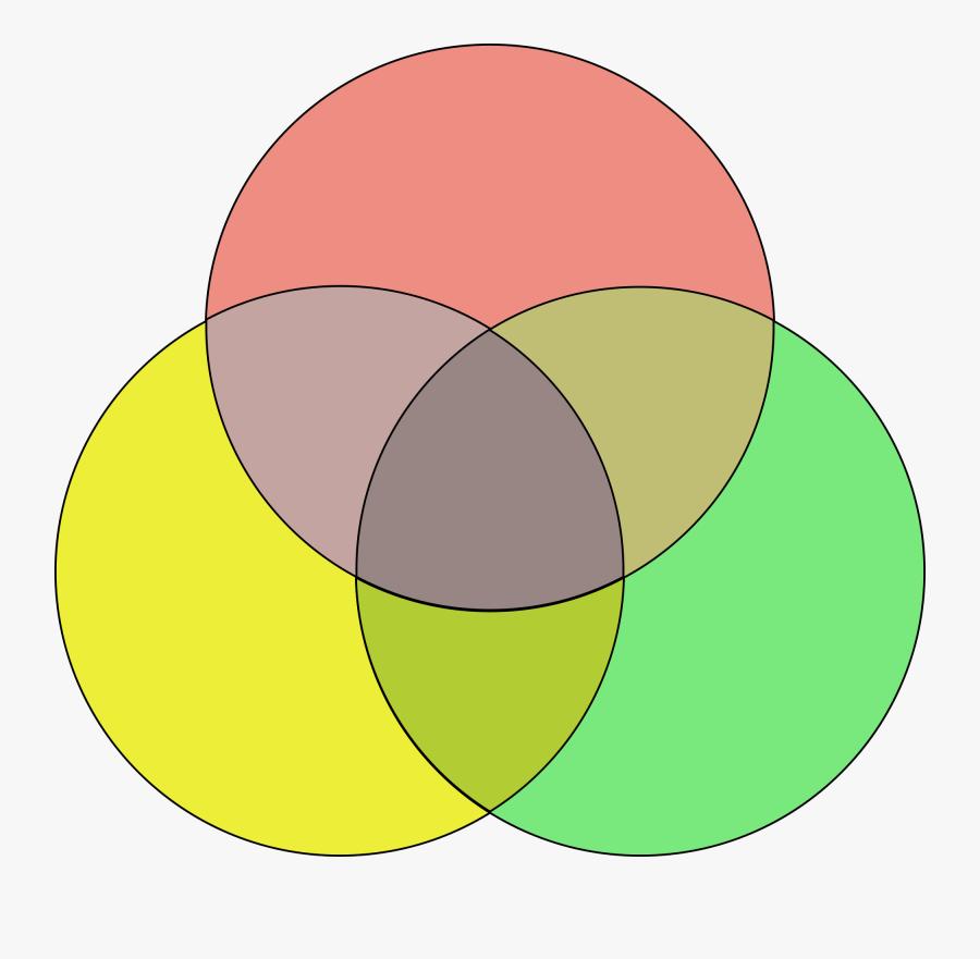 3 Circle Venn Diagram - slideshare