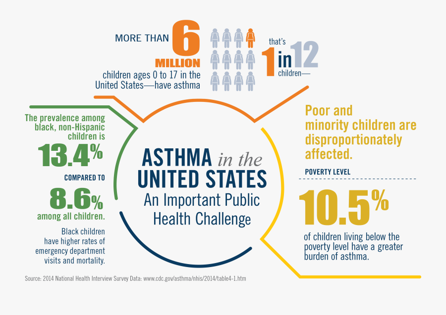 Transparent Asthma Clipart - United Way, Transparent Clipart