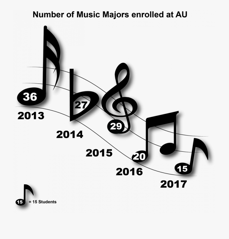 University Records Show Decline In Number Of Music - Graphic Design, Transparent Clipart