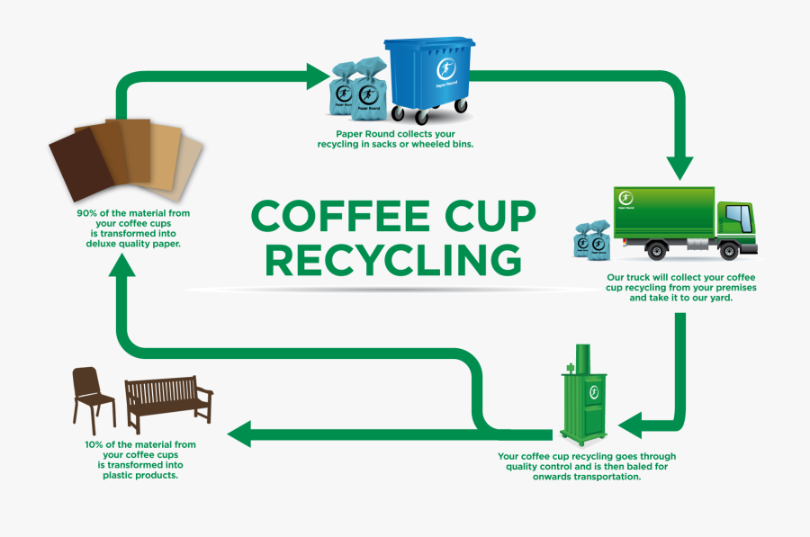 Caroline Liffen Liked This - Recycling Coffee, Transparent Clipart
