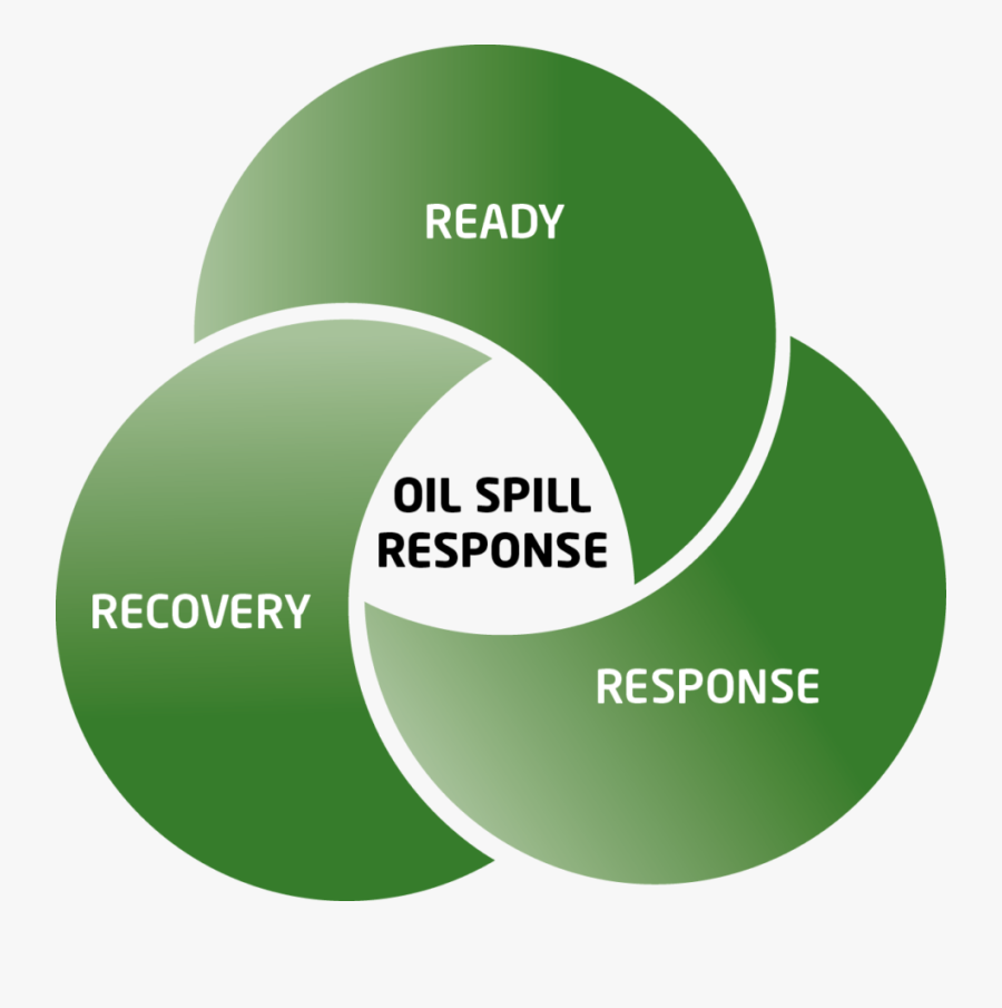 """Click On """"ready"""" """"response"""" Or """"recovery"""" - Oil Spill Response Planning, Transparent Clipart"""