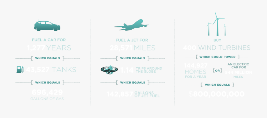 Resources Lost From The Kalamazoo Oil Spill Could Have - Wide-body Aircraft, Transparent Clipart