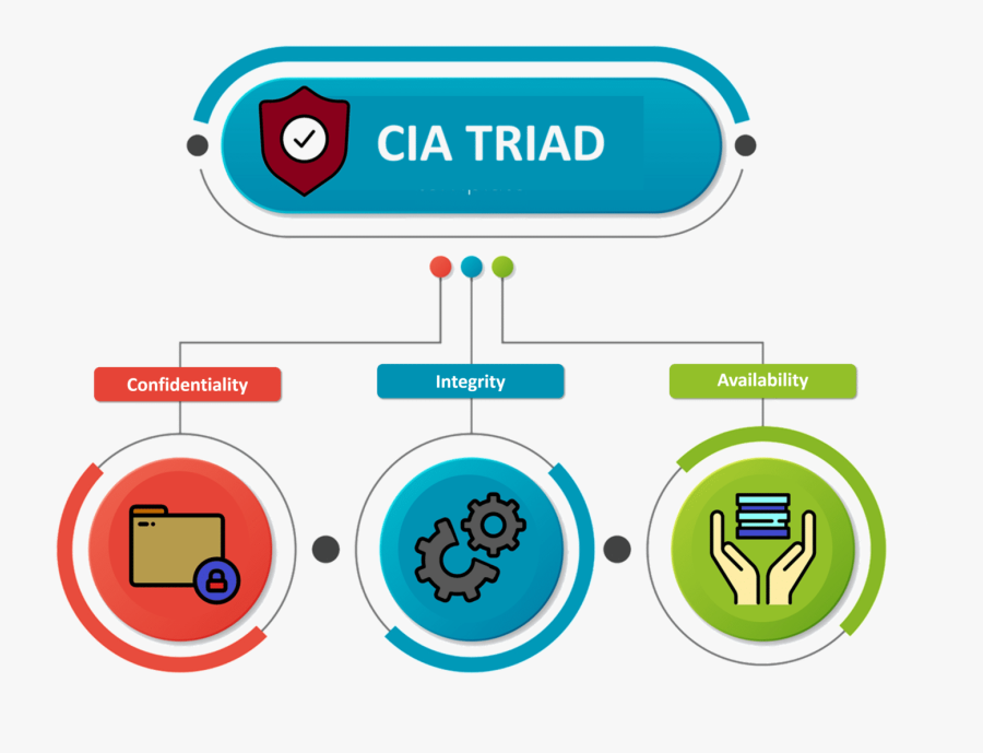 What Is Cybersecurity - 3 Options Infographic, Transparent Clipart