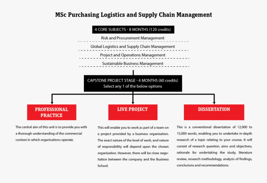 Clip Art Powerpoint Topic Ideas - Logistics And Supply Chain Management Jobs In Sri Lanka, Transparent Clipart