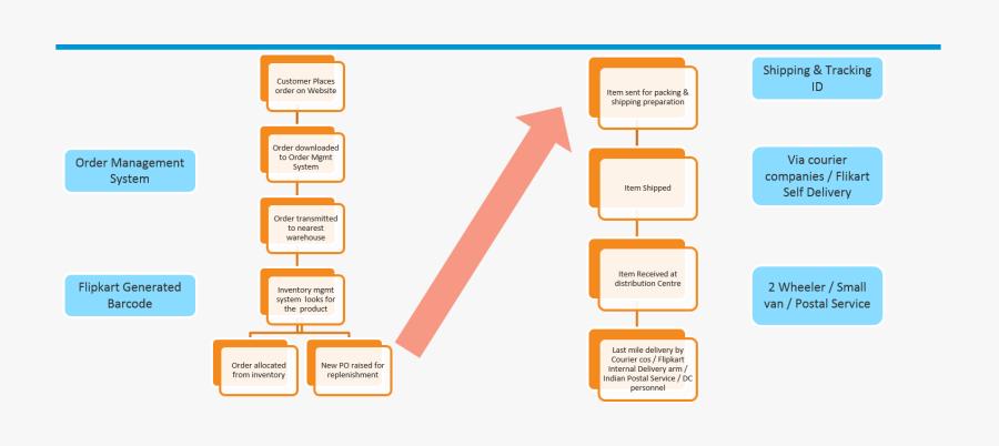 Flipkart Supply Chain Management, Transparent Clipart