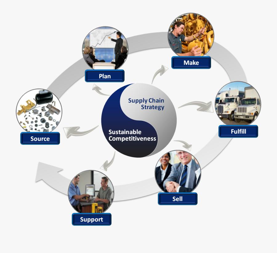 Supply Chain Management - Gestão Da Cadeia De Suprimentos, Transparent Clipart