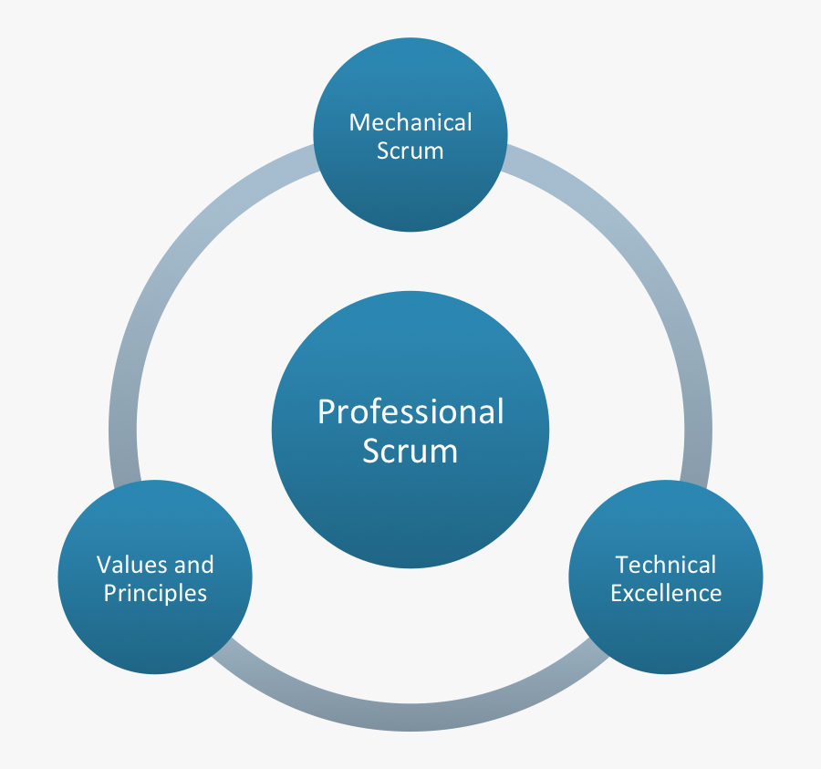 Scaled Professional Scrum The Nexus Framework - Safe System Of Work Ssow, Transparent Clipart