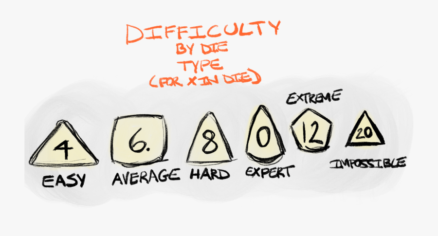 X In Difficulty, Transparent Clipart