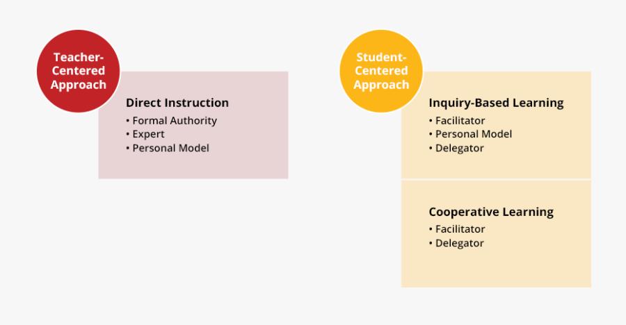 Teacher Centered Methods Of Teaching, Transparent Clipart