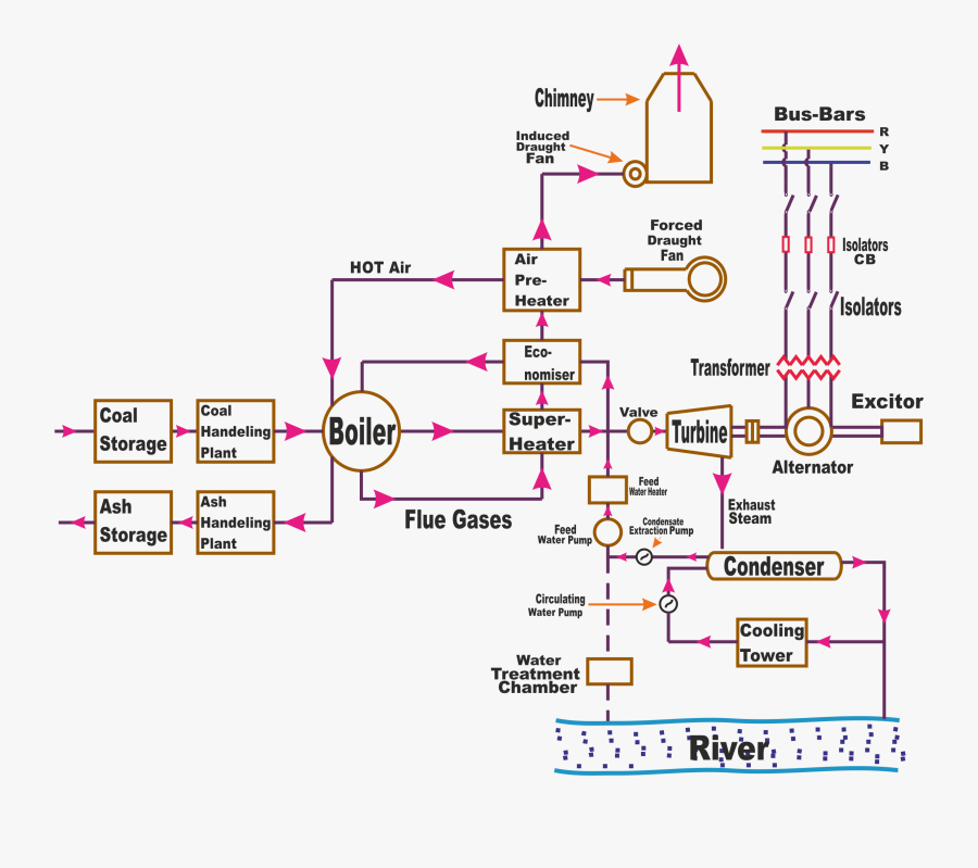 Power Plant Logic Diagram Wiring Diagram On The Net - Working Of Steam Power Plant, Transparent Clipart