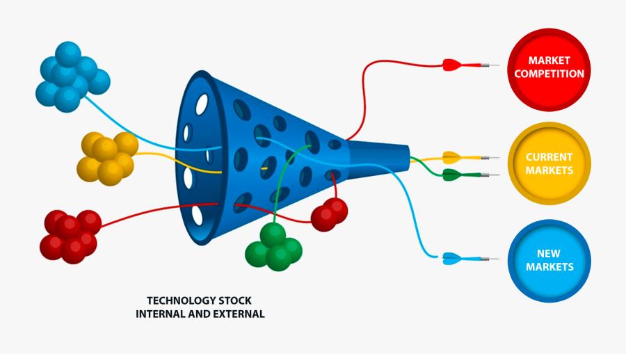 Innovation Funnel Open Innovation, Transparent Clipart