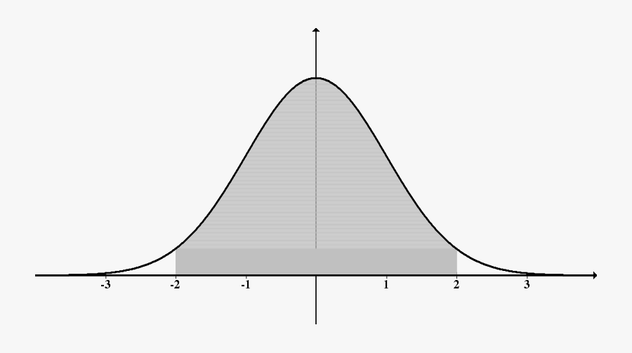 Normal Distn Shaded Inside 2s - Standard Normal Distribution .png, Transparent Clipart
