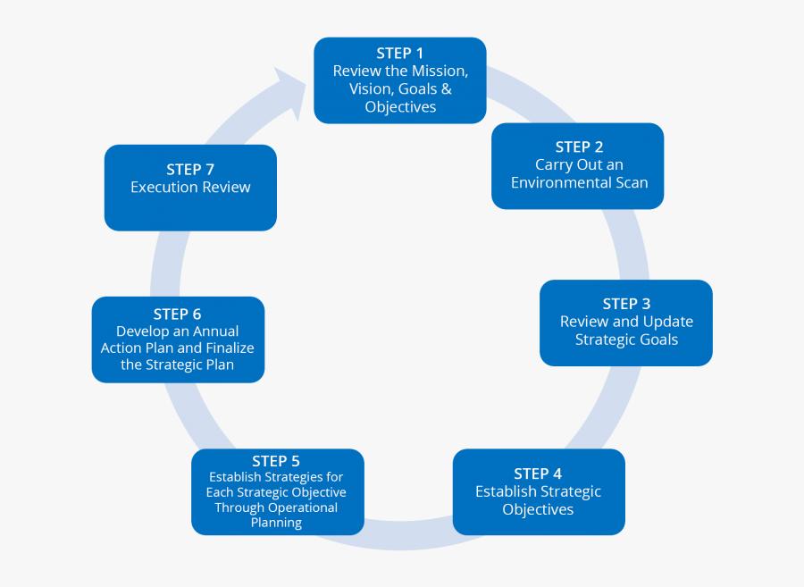 Transparent Business Plan Clipart - Strategies Planning Process, Transparent Clipart