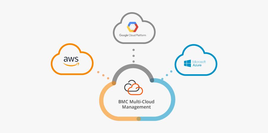 Migration Animation - Bmc Multi Cloud Management, Transparent Clipart