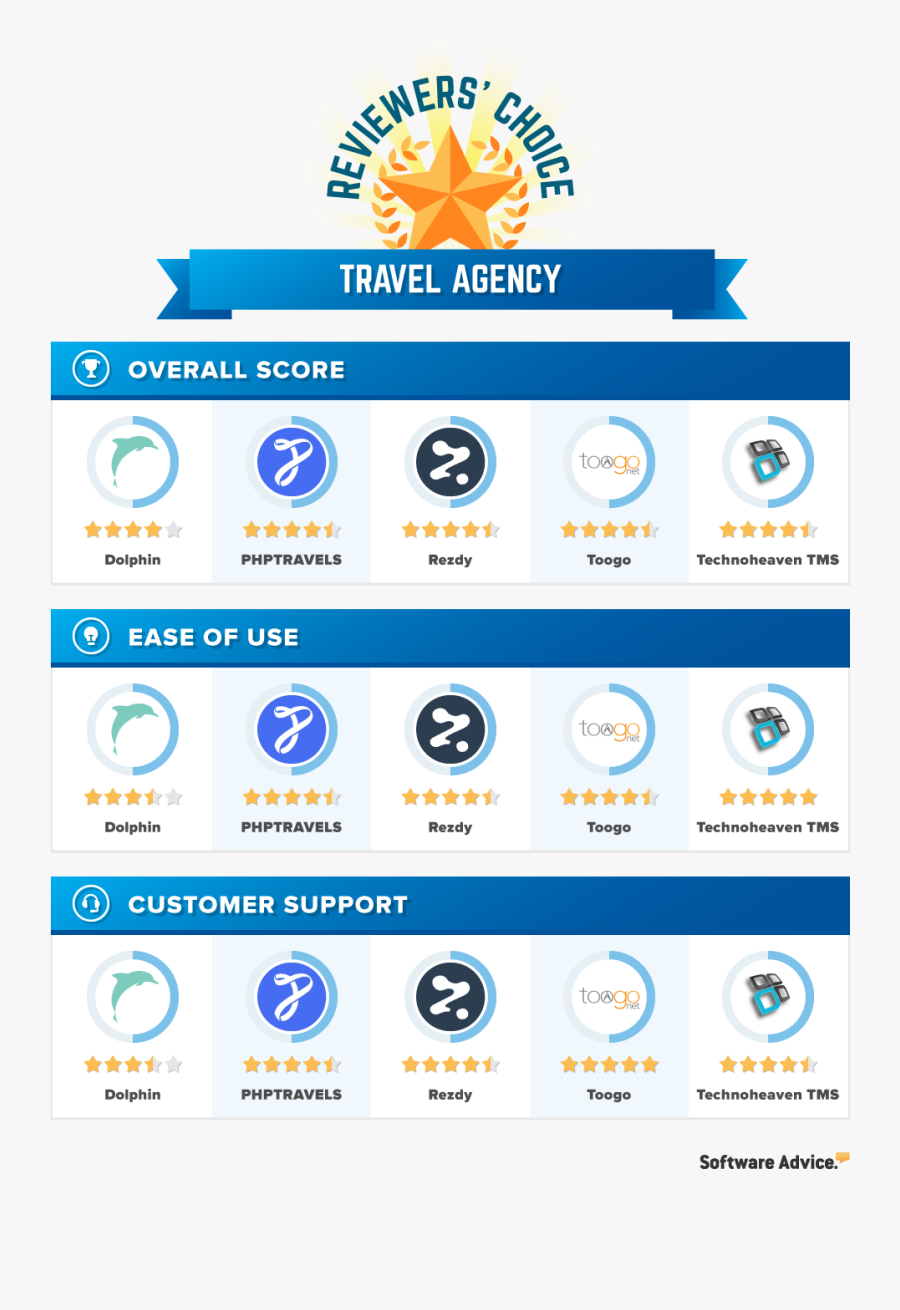 Picture Of Travel Agency - Low Cost Cloud Based Sms Management System, Transparent Clipart