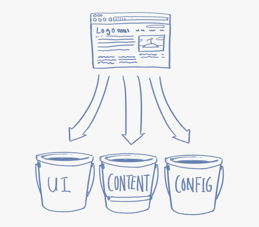 """Drawing Of Webpage And Buckets Labeled """"ui,, Transparent Clipart"""