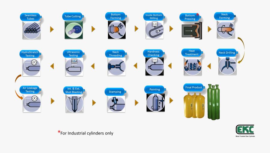 Manufacturing Process, Transparent Clipart
